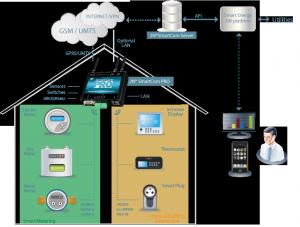 2N Smartcom Pro