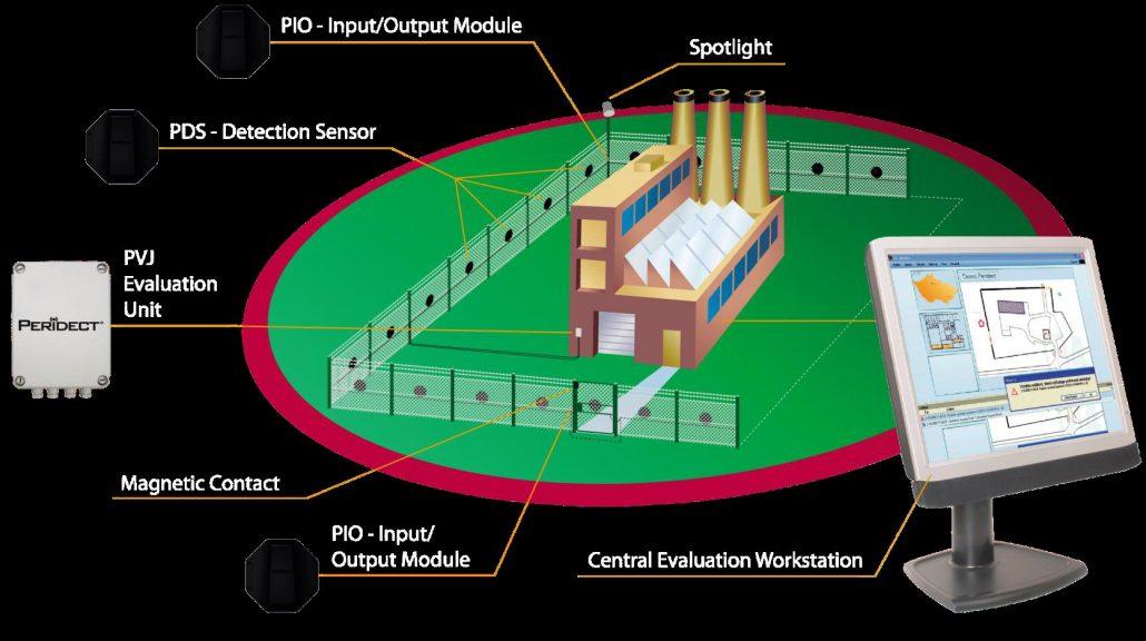 Perimeter detection system