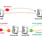 NETWORK REDUNDANCY AND SEAMLESS DATA TRANSMISSION